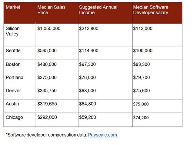 Bảng giá nhà và lương trung bình kĩ sư phần mềm.