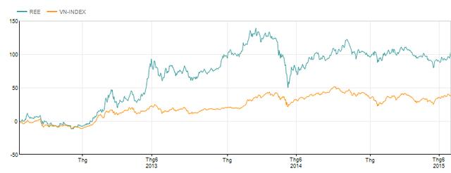Trong 3 năm qua, giá cổ phiếu REE có mức tăng trưởng cao gấp 2 lần chỉ số VNINDEX
