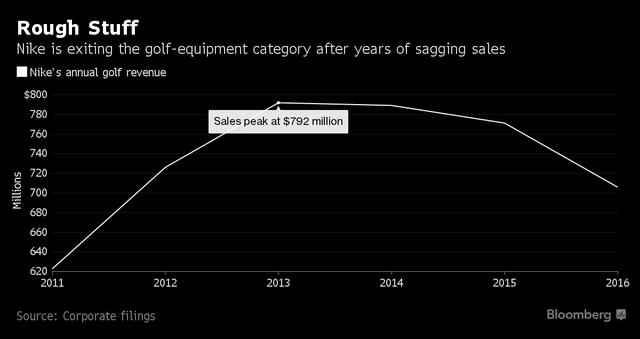 Doanh thu mảng Golf của Nike giảm mạnh từ mức đỉnh năm 2013 (triệu USD)