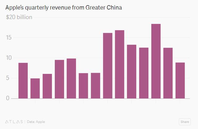 Tổng doanh thu của Apple tại Trung Quốc (tỷ USD)