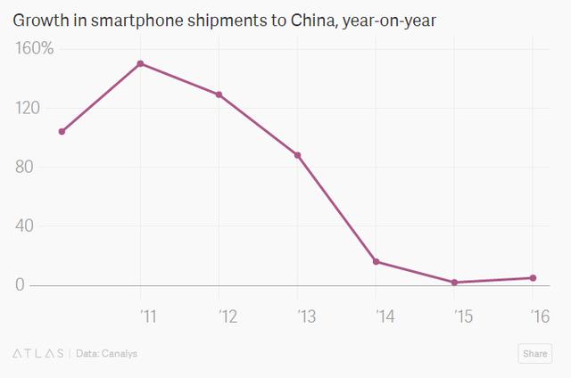 Tăng trường doanh số điện thoại di động tại Trung Quốc so với cùng kỳ năm trước (%)