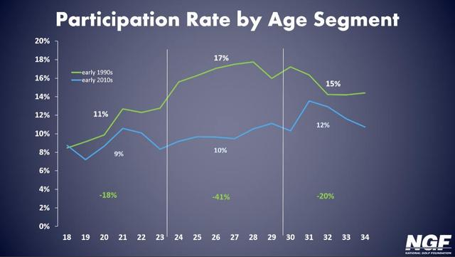 Tỷ lệ chơi Golf tại các độ tuổi ở Mỹ giữa đầu thập niên 90 với đầu thập niên 2010.