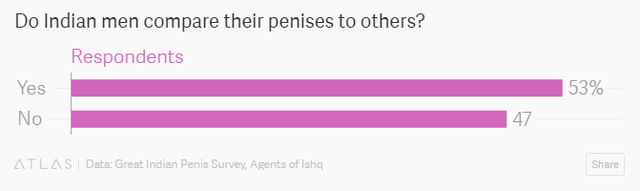 Có 53% số người đàn ông Án được hỏi thừa nhận đã đem cậu nhỏ đi so sánh với người khác