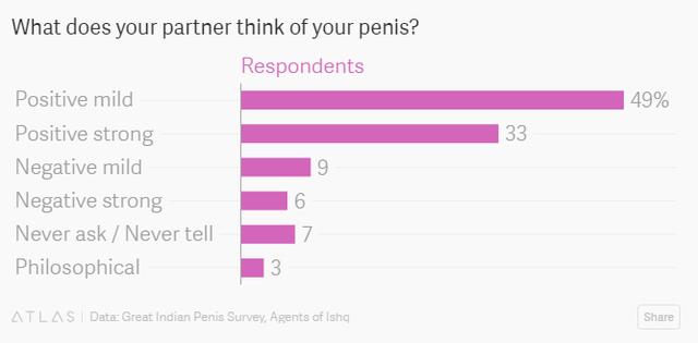 Có khoảng 49% đàn ông Ấn Độ được hỏi cho biết bạn đời hài lòng về cậu nhỏ của họ