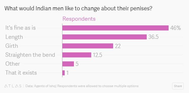 Chí có 46% người được hỏi cảm thấy thoải mái với bộ phận sinh dục mình đang có