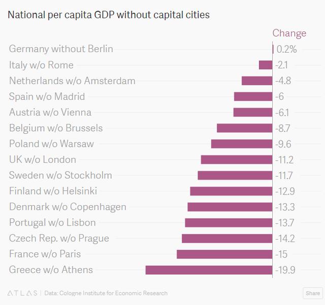 Thay đổi GDP bình quân đầu người tại các nước Châu Âu nếu không tính thủ đô của họ.