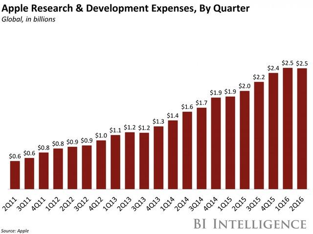 Chi phí R&D theo quý (tỷ USD)