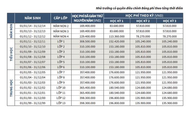 Bảng phí của một trường quốc tế.