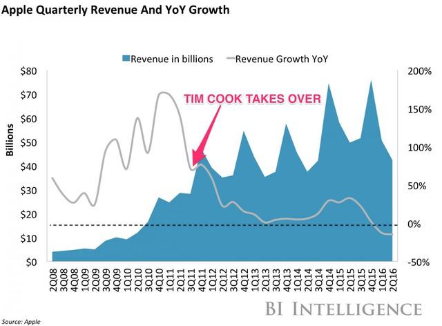 Doanh thu theo quý (xanh-tỷ USD) và tăng trưởng doanh thu theo quý của Apple.