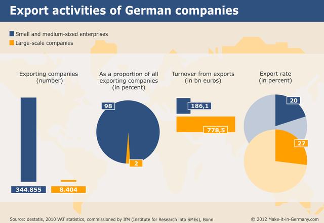 Tỷ lệ xuất khẩu hàng hóa của các công ty vừa và nhỏ tại Đức (xanh) nhiều hơn so với các tập đoàn lớn (cam)