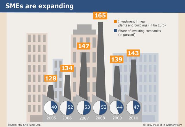 Tổng số tiền đầu tư xây dựng nhà máy mới (tỷ Euro) và tỷ lệ tham gia của các Mittelstand tại Đức.