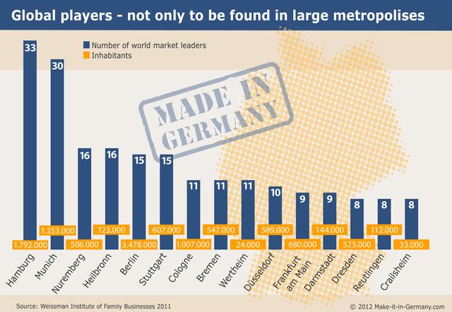 Số doanh nghiệp Đức đứng đầu ngành kinh doanh trên toàn cầu (xanh) và dân số (cam). Thủ đô Đức chỉ đứng thứ 4.