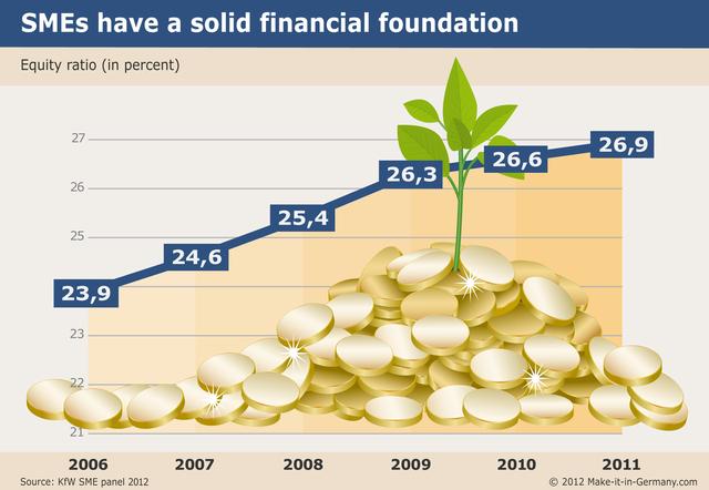 Tỷ lệ vốn chủ sở hữu trên tổng tài sản của các Mittelstand luôn ổn định (%)