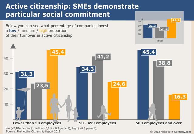 Những doanh nghiệp càng nhỏ tại Đức thì tỷ lệ đầu tư lại cho nhân viên từ lợi nhuận lại càng cao.