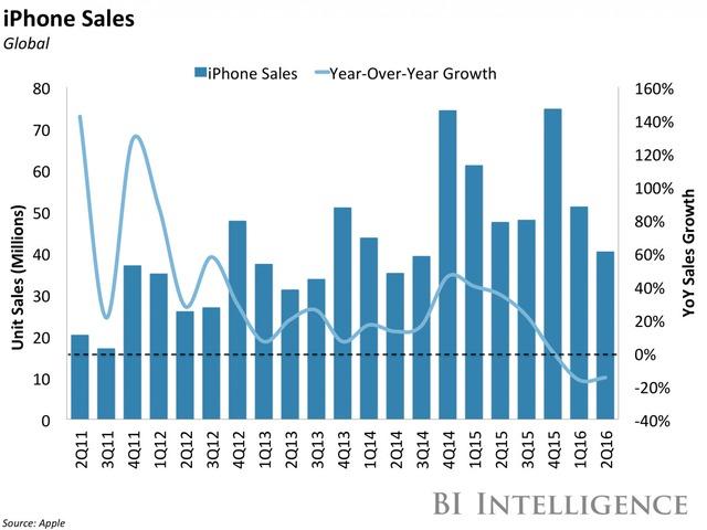 Doanh số iPhone (triệu chiếc-xanh) và tăng trưởng hàng năm (%)