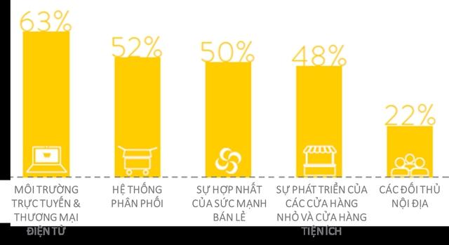 Top 5 nhân tố sẽ thay đổi thị trường bán lẻ trong tương lai