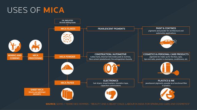 Mica được dùng nhiều trong các ngành khác nhau, đặc biệt là mỹ phẩm