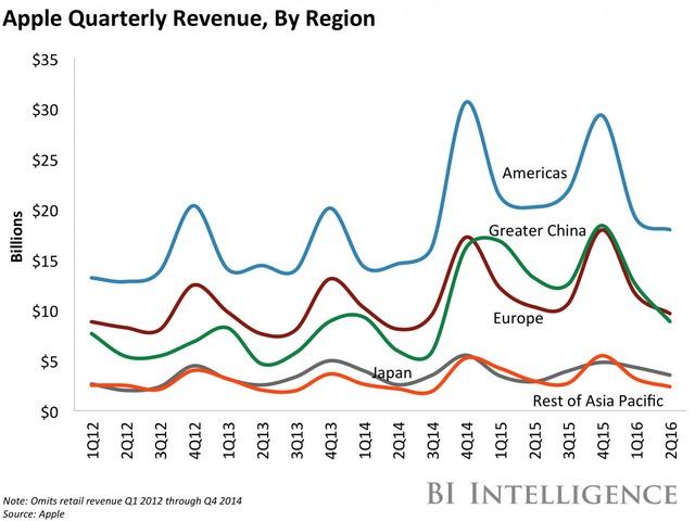 Doanh thu theo quý của từng khu vực thị trường (tỷ USD)