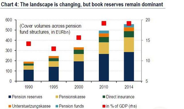 Mặc dù tổng quan có nhiều thay đổi nhưng các khoản dự trữ vẫn chiếm tỷ lệ cao nhất.