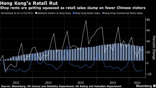 Sự sụt giảm của ngành bán lẻ Hồng Kông