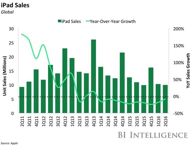 Doanh số iPad (triệu chiếc-xanh) và tăng trưởng hàng năm (%)