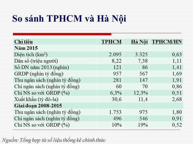 TPHCM đứng đầu cả nước về thu ngân sách trong năm 2015, bỏ xa thành phố thu ngân sách nhiều thứ 2 là Hà Nội.