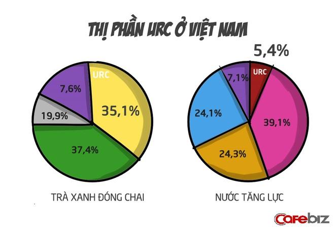 Cho tới quý I/2016, báo cáo kinh doanh của URC tại thị trường Việt Nam vẫn rất khả quan. URC có 35,1% thị phần thị trường trà xanh đóng chai, trong khi hai đối thủ cạnh tranh giữ lần lượt 37,4% và 19,9%, các doanh nghiệp khác là 7,6%. Rồng Đỏ cũng chiếm 5,4% thị phần nước tăng lực, đứng thứ 4 thị trường.