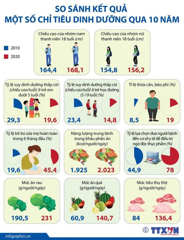 Bức tranh tổng thể về dinh dưỡng của người Việt năm 2020 - Ảnh 1.