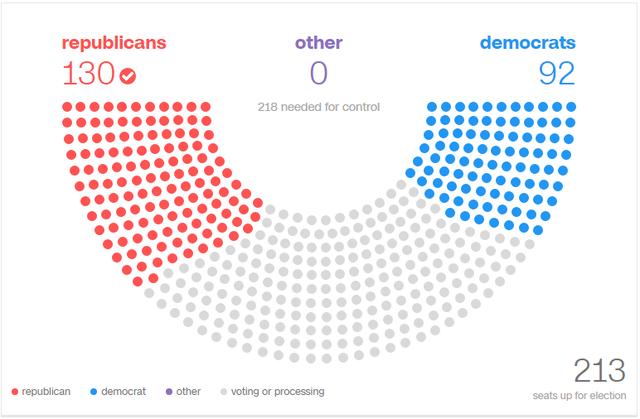 Bầu cử hạ viện, Đảng Cộng hòa chiếm ưu.