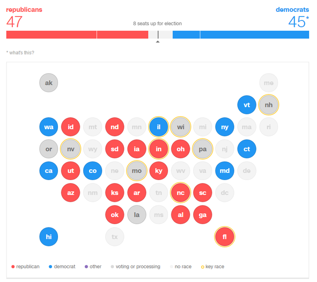 Đảng Cộng hòa (đỏ) chiếm ưu tại Thượng viện