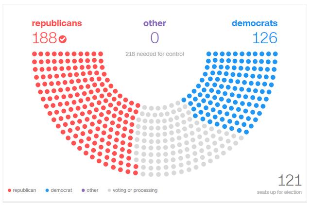Đảng Cộng hòa cũng chiếm ưu thế tại Hạ viện