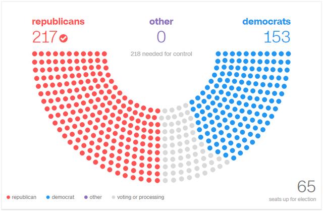 Đảng Cộng hóa giành chiến thắng với 217 ghế tại Hạ viện