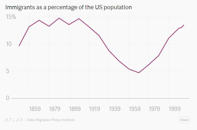 Tỷ lệ người nhập cư trên tổng dân số Mỹ.