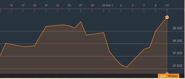 Chỉ số Dollar Index. Nguồn: Bloomberg
