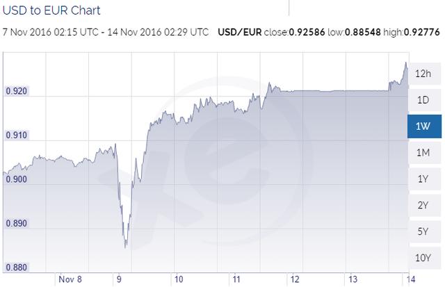 Tỷ giá Euro/USD trong 1 tuần qua