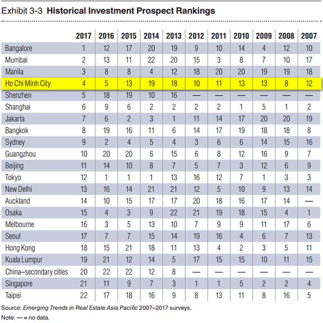 Xếp hạng đầu tư bất động sản nước ngoài vào các thành phố qua các năm.