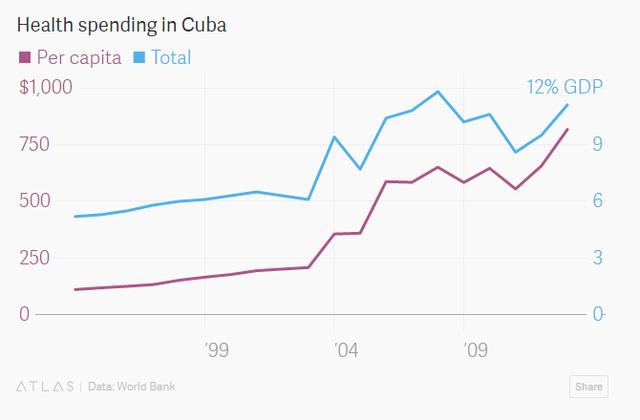 Chi tiêu ngân sách cho chăm sóc sức khỏe tại Cuba. Bình quân đầu người (đỏ- USD) và tổng (xanh- %GDP)