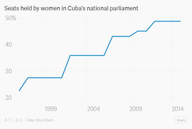 Tỷ lệ đại biểu nữ trong quốc hội Cuba.