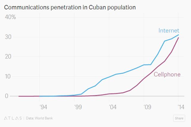 Sự phát triển về Internet và điện thoại di động tại Cuba.