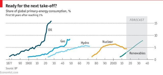 Tỷ lệ tiêu thụ trên tổng số của các loại nhiên liệu trong 50 năm đầu sau khi đã vượt qua được 1% thị phần toàn cầu