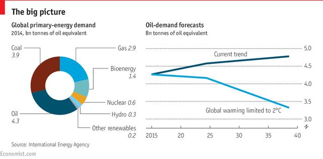 Những nguồn năng lượng chính của thế giới (tỷ tấn năm 2014) và dự đoán cho nhu cầu dùng dầu (tỷ tấn)