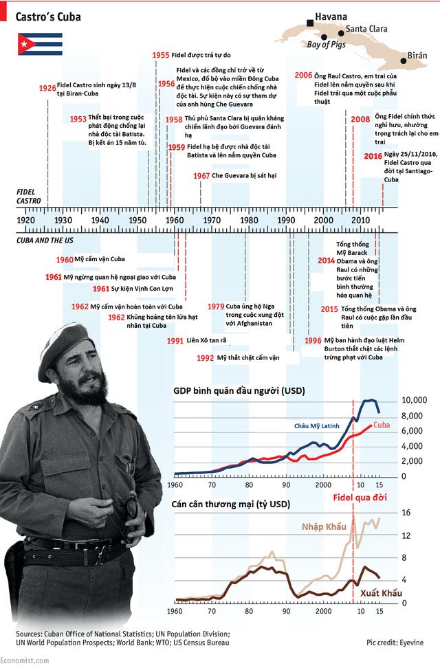 Cuộc đời của Fidel Castro và những thành tựu chính.