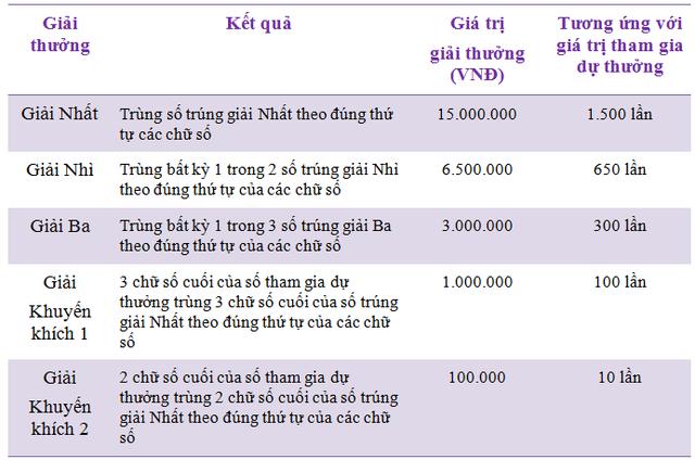 Chi tiết cơ cấu giải thưởng của Max 4D cho 1 vé 10.000 đồng
