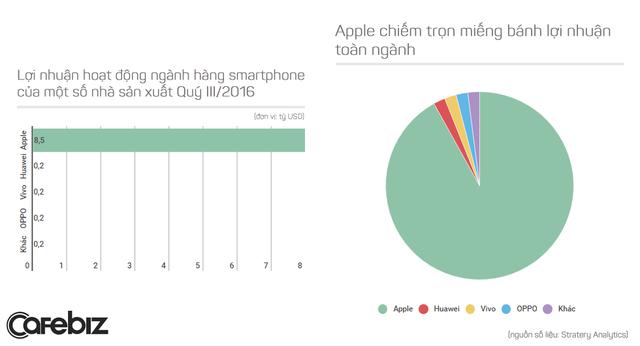Sức mạnh và vị thế của Apple trên thị trường smartphone được thể hiện trọn vẹn trong những biểu đồ này.