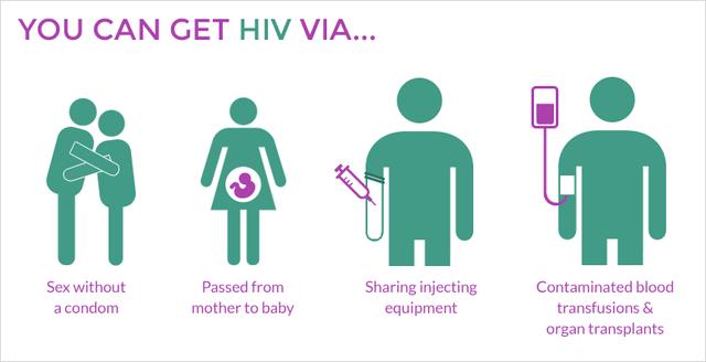 HIV lây qua đường máu và là một trong những căn bệnh nguy hiểm nhất trên thế giới.