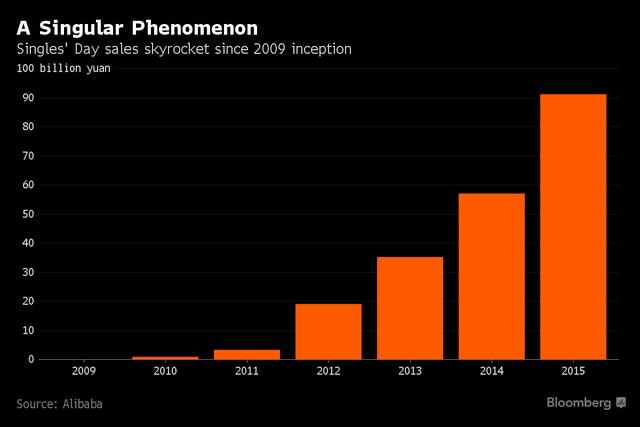 Doanh thu Ngày cô đơn của Alibaba qua các năm