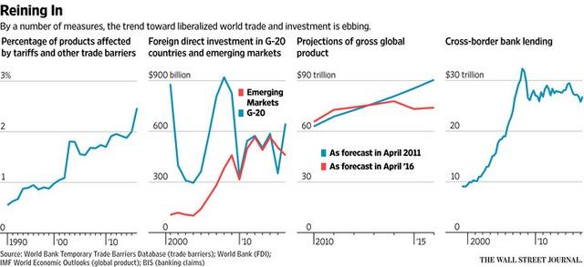 Tỷ lệ các sản phẩm sẽ bị ảnh hưởng bởi những rào cản thuế quan/ Vốn FDI vào 20 nước phát triển và mới nổi (tỷ USD)/ Dự đoán tăng trưởng GDP toàn cầu (nghìn tỷ USD)/ Tín dụng quốc tế (nghìn tỷ)