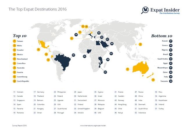 Những điểm đến lý tưởng của năm 2016 do trang web InterNations bình chọn.