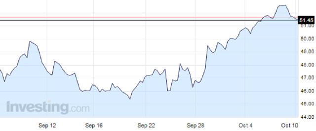 Diễn biến giá dầu Brent trong vòng 1 tháng qua