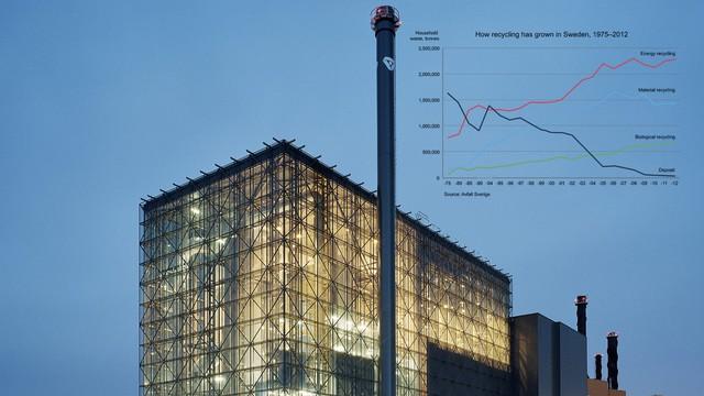 Lượng rác thải được tái chế nhiệt điện, nguyên liệu, sinh học và rác thải không thể tái chế tại Thụy Điển trong khoảng 1975-2012 (tấn).